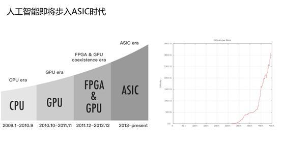 人工智能即将步入ASIC时代