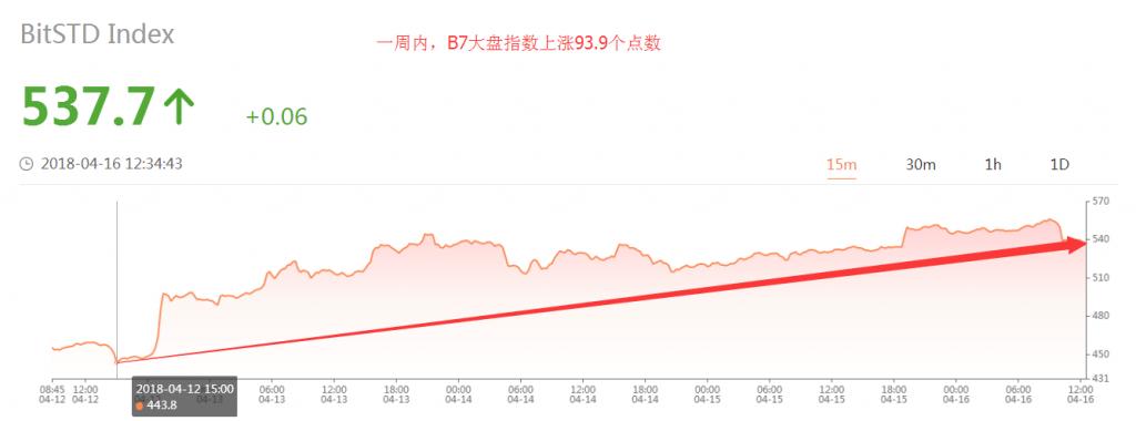BitSTD标准币指项目团队昨日上线数字货币期货指数