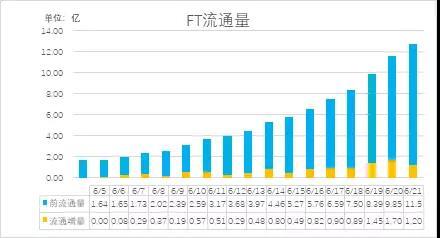 FCoin平台币FT9天下跌65%,分红机制是否适应币圈?