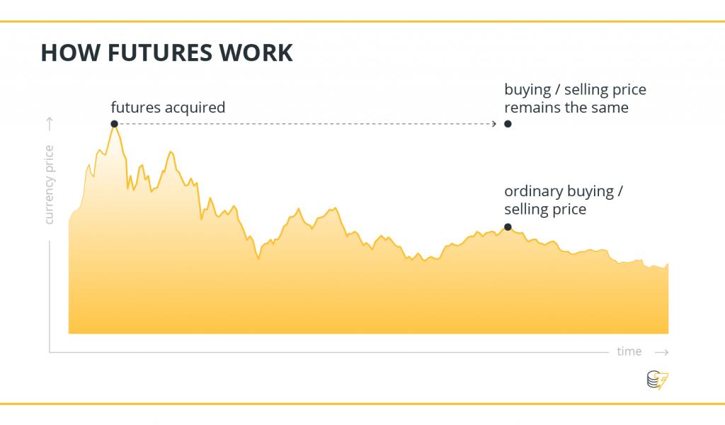 币价下跌是为何?浅析比特币期货对加密货币市场的影响