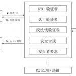 标准通证协议(STP)通证驱动的数字资产发布平台