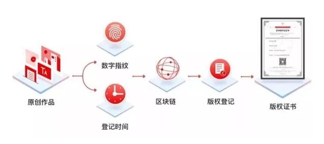 纸贵科技亮相重庆智博会,荣获2019年优秀区块链解决方案